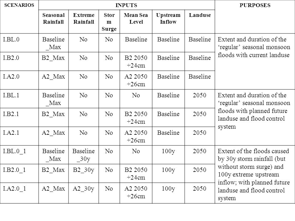 SCENARIOS INPUTSPURPOSES Seasonal Rainfall Extreme Rainfall Stor m Surge Mean Sea Level Upstream Inflow Landuse I.BL.0Baseline _Max No Baseline Extent and duration of the 'regular' seasonal monsoon floods with current landuse I.B2.0B2_MaxNo B2 2050 +24cm Baseline I.A2.0A2_MaxNo A2 2050 +26cm Baseline I.BL.1Baseline _Max No Baseline2050Extent and duration of the 'regular' seasonal monsoon floods with planned future landuse and flood control system I.B2.1B2_MaxNo B2 2050 +24cm Baseline2050 I.A2.1A2_MaxNo A2 2050 +26cm Baseline2050 I.BL.0_1Baseline _Max Baseline _30y No 100y2050Extent of the floods caused by 30y storm rainfall (but without storm surge) and 100y extreme upstream inflow; with planned future landuse and flood control system I.B2.0_1B2_MaxB2_30yNoB2 2050 +24cm 100y2050 I.A2.0_1A2_MaxA2_30yNoA2 2050 +26cm 100y2050