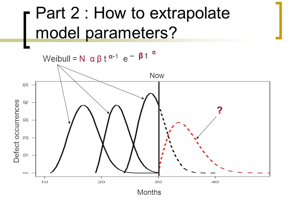 Now Months Defect occurrences Weibull = N α β t α-1 e – β t Part 2 : How to extrapolate model parameters? ? α