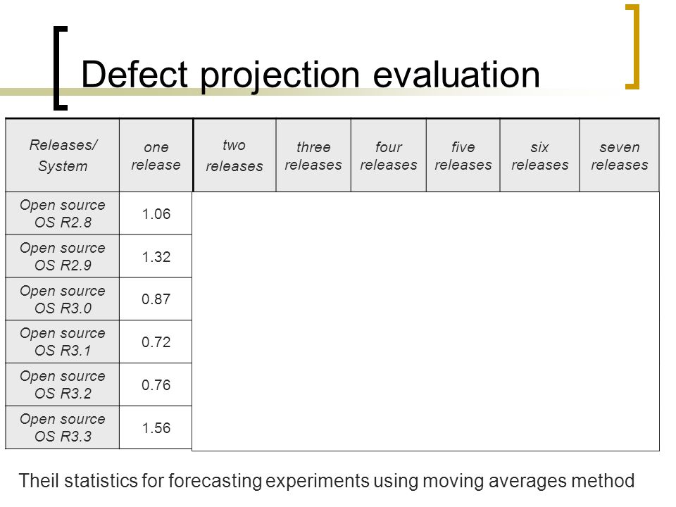 Defect projection evaluation Releases/ System one release two releases three releases four releases five releases six releases seven releases Open sou