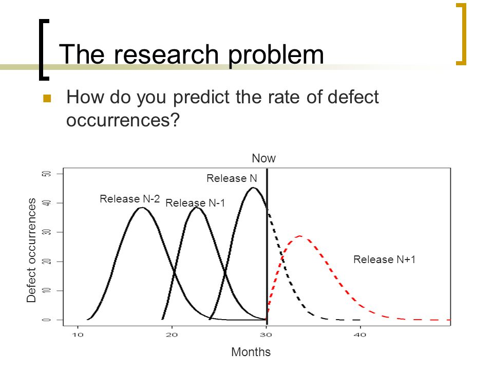 The research problem How do you predict the rate of defect occurrences.