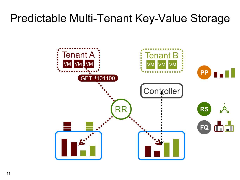 11 Tenant A Predictable Multi-Tenant Key-Value Storage Tenant B VM RS FQ GET 1101100 RR Controller PP