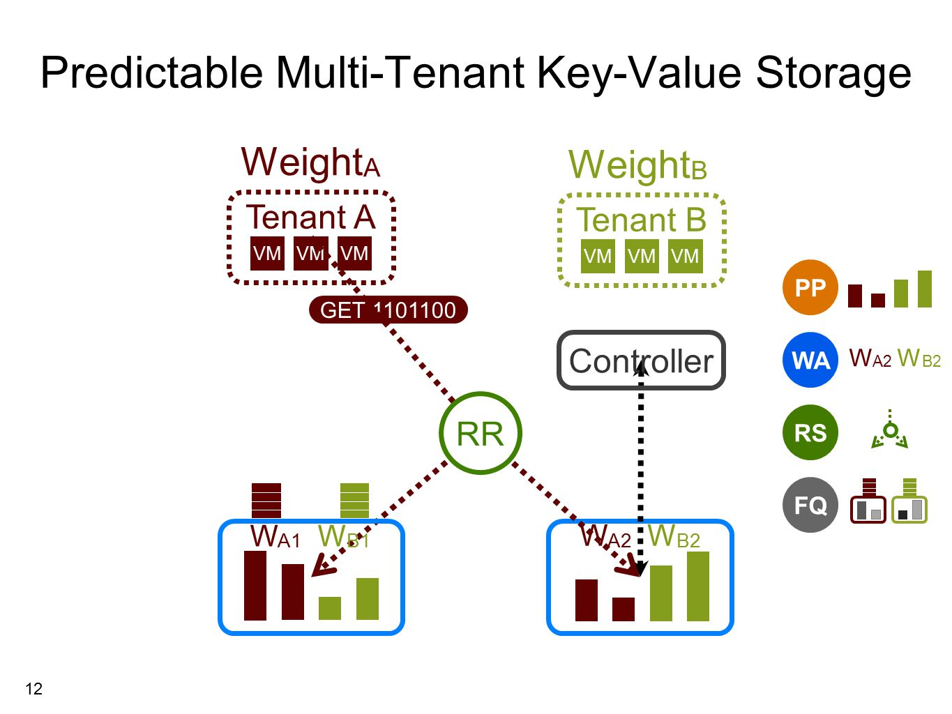 12 Tenant A Predictable Multi-Tenant Key-Value Storage Tenant B VM Weight A Weight B RS FQ PP WA W A2 W B2 GET 1101100 RR Controller W A2 W B2 W A1 W B1