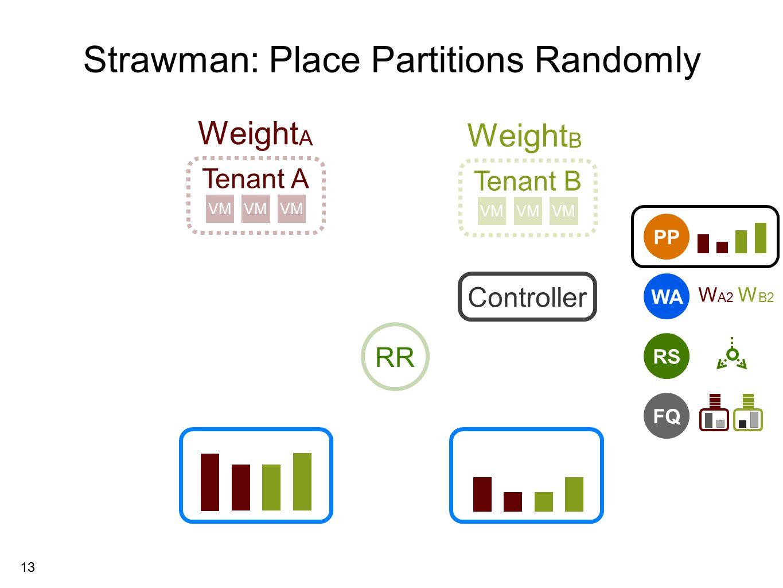 13 Strawman: Place Partitions Randomly Tenant A Tenant B VM Weight A Weight B PP RS FQ WA W A2 W B2 Controller RR