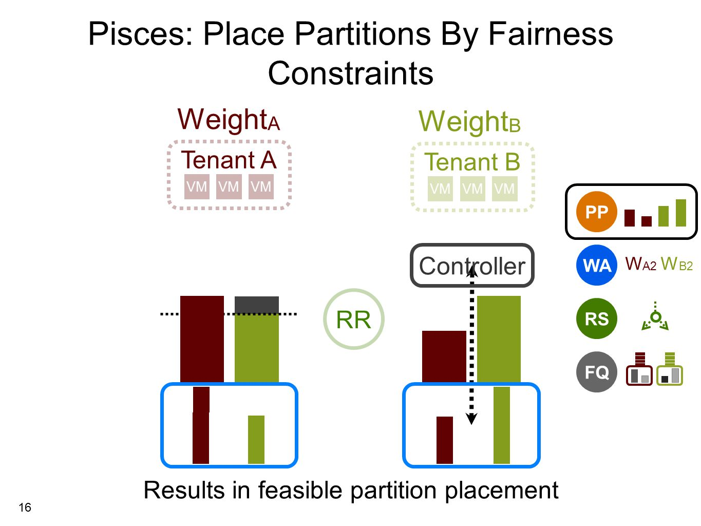 16 Pisces: Place Partitions By Fairness Constraints Tenant A Tenant B VM Weight A Weight B PP Results in feasible partition placement RS FQ WA W A2 W B2 RR Controller