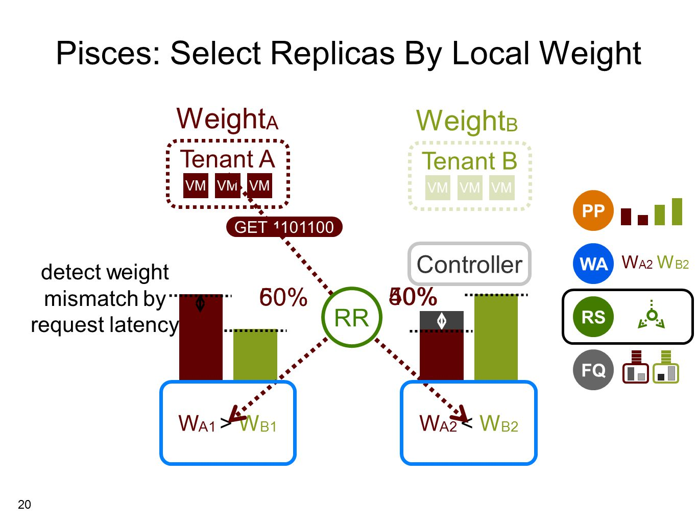 20 Tenant A Pisces: Select Replicas By Local Weight 60% 40% detect weight mismatch by request latency Tenant B VM Weight B Controller 50% RS PP WA W A