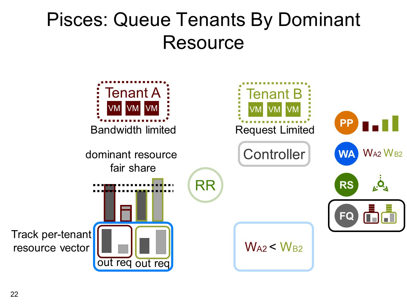 22 Pisces: Queue Tenants By Dominant Resource Bandwidth limitedRequest Limited outreq outreq Tenant A Tenant B VM bottlenecked by out bytes Track per-tenant resource vector dominant resource fair share Controller RS PP WA W A2 W B2 FQ W A2 < W B2 RR
