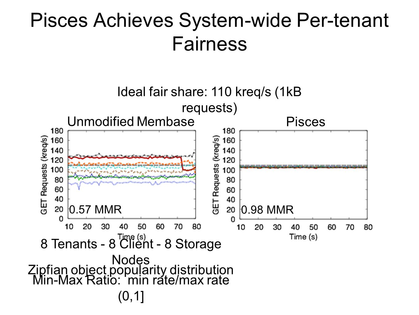 Pisces Achieves System-wide Per-tenant Fairness Unmodified Membase Ideal fair share: 110 kreq/s (1kB requests) Pisces 0.57 MMR 0.98 MMR Min-Max Ratio: min rate/max rate (0,1] 8 Tenants - 8 Client - 8 Storage Nodes Zipfian object popularity distribution