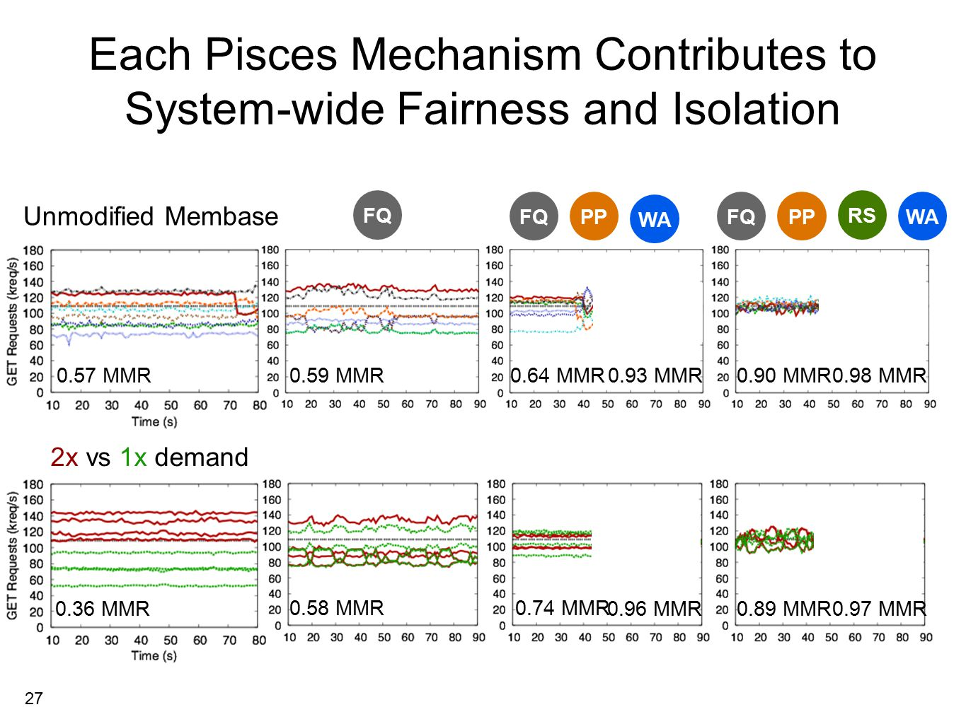 27 Each Pisces Mechanism Contributes to System-wide Fairness and Isolation Unmodified Membase 0.59 MMR0.93 MMR0.98 MMR 0.36 MMR 0.58 MMR0.74 MMR RS WA PPFQWAPPFQ 0.90 MMR 0.96 MMR0.97 MMR0.89 MMR 0.57 MMR FQ 2x vs 1x demand usuallysometimesalways RS PPWA W A2 W B2 FQ 0.64 MMR