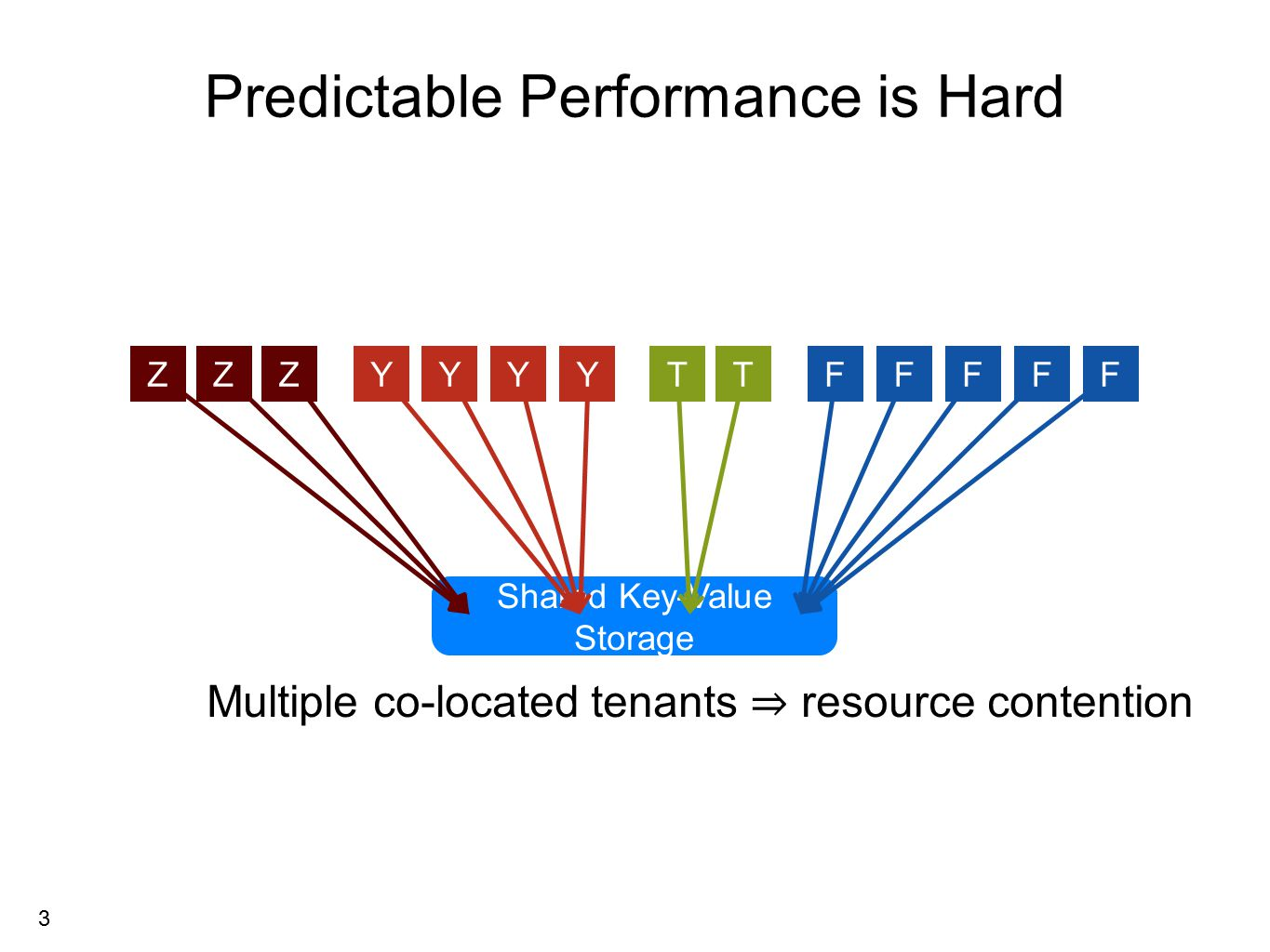 3 DD Shared Key-Value Storage ZYTFZYFTYYZFFF Multiple co-located tenants ⇒ resource contention Predictable Performance is Hard