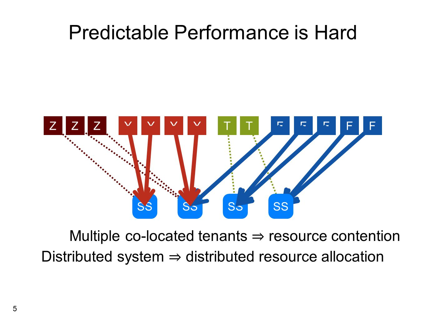 5 Distributed system ⇒ distributed resource allocation Multiple co-located tenants ⇒ resource contention ZYTFZYFTYYZFFF SS Predictable Performance is