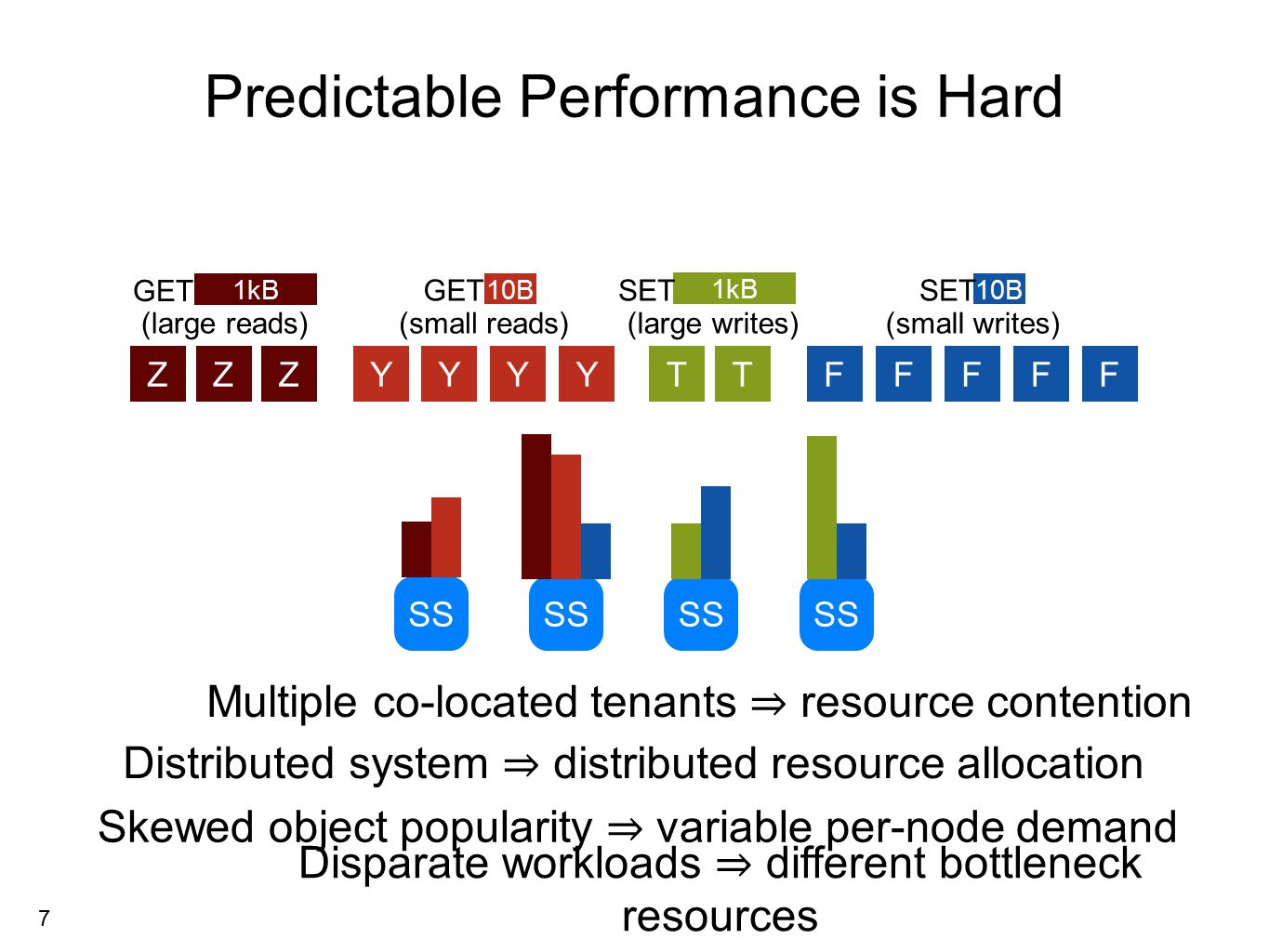 7 ZYTFZYFTYYZFFFZYTFZYFTYYZFFF SS Skewed object popularity ⇒ variable per-node demand Multiple co-located tenants ⇒ resource contention Distributed system ⇒ distributed resource allocation 1kB GET 10B GET 1kB SET 10B SET (small reads)(large reads)(large writes)(small writes) Disparate workloads ⇒ different bottleneck resources Predictable Performance is Hard