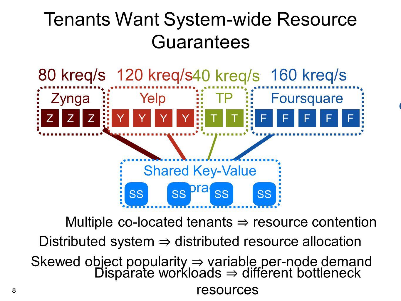 19 Strawman: Select Replicas Evenly 50% RS PP WA W A2 W B2 Controller Tenant A Tenant B VM Weight A Weight B GET 1101100 RR W A1 > W B1 W A2 < W B2 FQ
