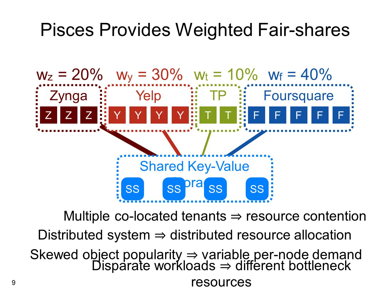 9 ZyngaYelpFoursquareTP Shared Key-Value Storage Pisces Provides Weighted Fair-shares w z = 20%w y = 30%w f = 40%w t = 10% demand z = 30% rate z = 30% demand f = 30% ZYTFZYFTYYZFFF Max-min fair share ⇒ lower bound on system performance rate f = 30% SS Skewed object popularity ⇒ variable per-node demand Multiple co-located tenants ⇒ resource contention Distributed system ⇒ distributed resource allocation Disparate workloads ⇒ different bottleneck resources