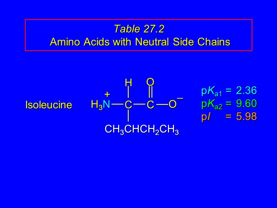 Table 27.2 Amino Acids with Neutral Side Chains Isoleucine pK a1 = 2.36 pK a2 =9.60 pI =5.98 H3NH3NH3NH3N CC O O – CH 3 CHCH 2 CH 3 H +