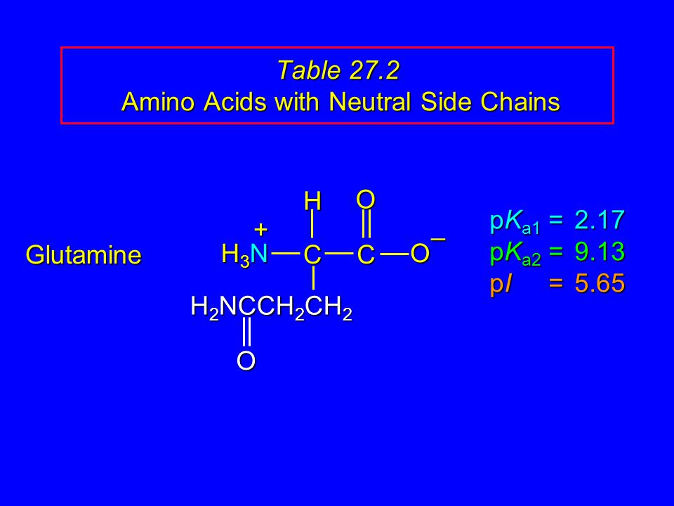 Table 27.2 Amino Acids with Neutral Side Chains Glutamine pK a1 = 2.17 pK a2 =9.13 pI =5.65 H3NH3NH3NH3N CCOO – H + H 2 NCCH 2 CH 2 O
