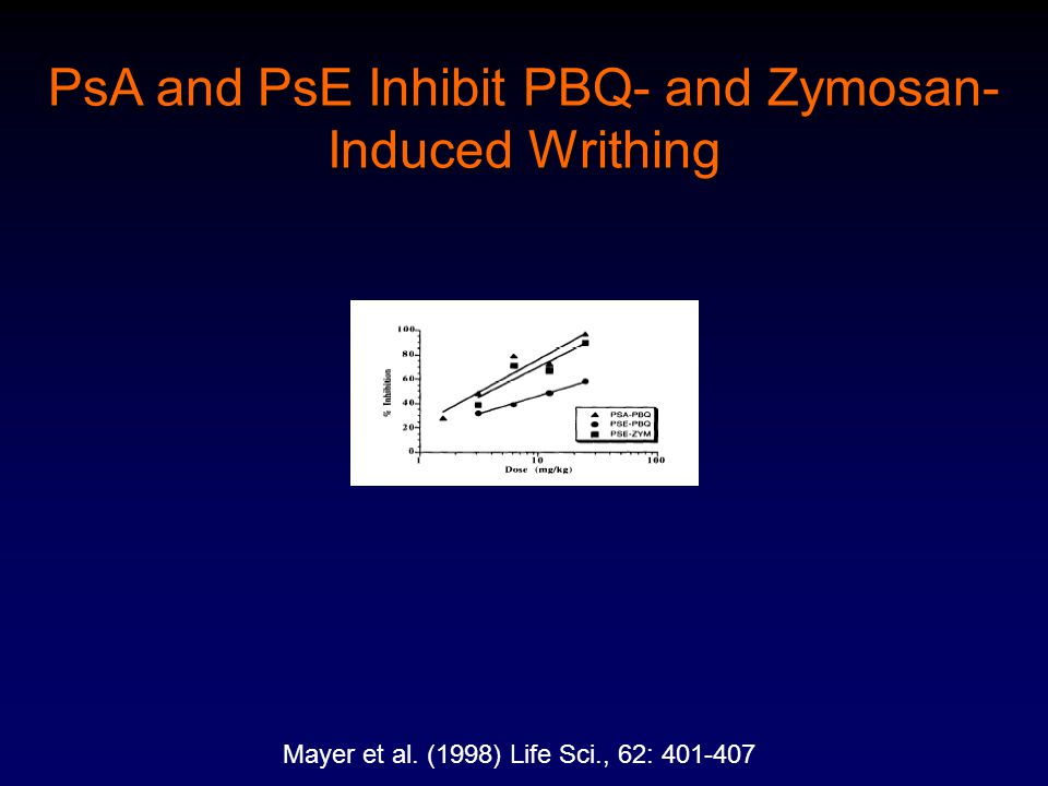 PsA and PsE Inhibit PBQ- and Zymosan- Induced Writhing Mayer et al. (1998) Life Sci., 62: 401-407