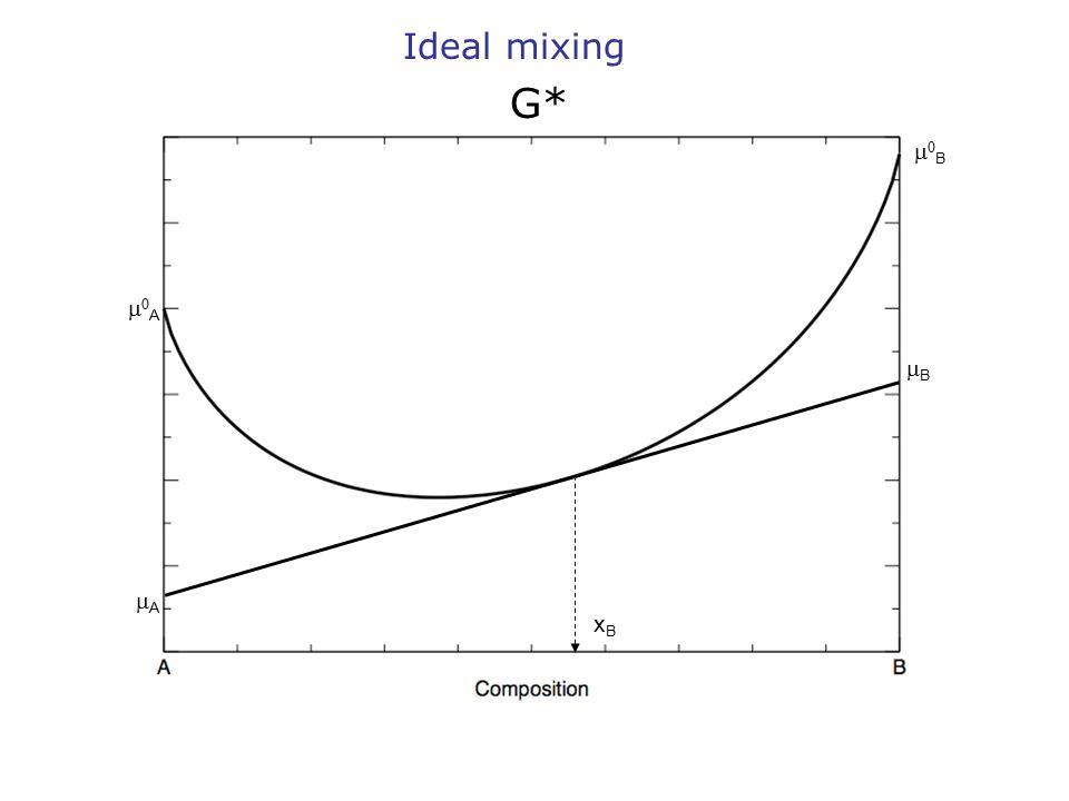 BB AA xBxB AA BB Ideal mixing G*