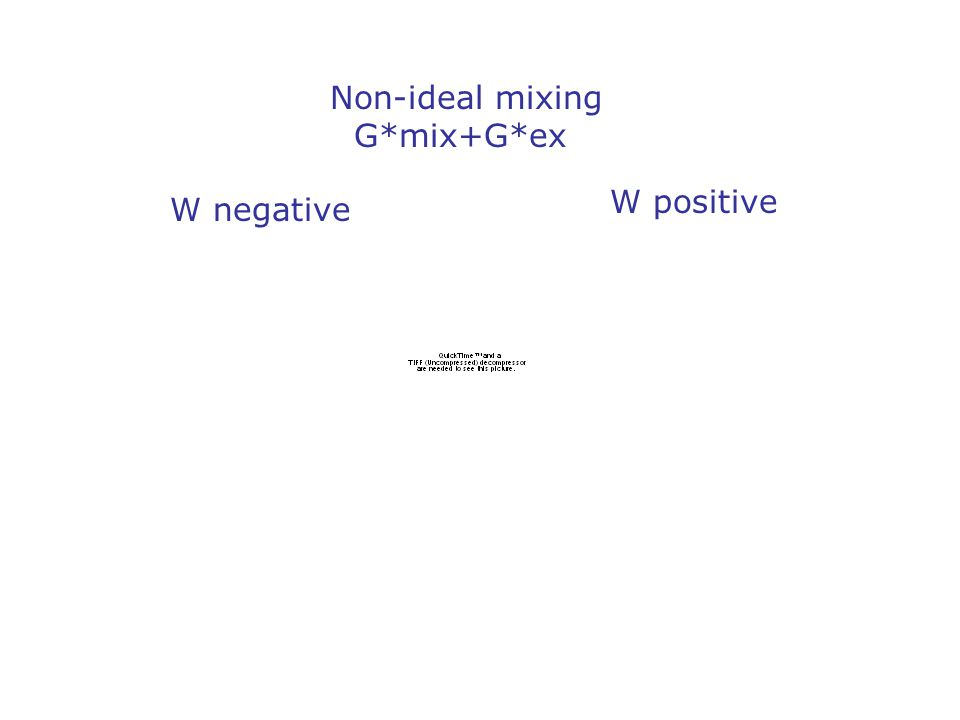 Non-ideal mixing G*mix+G*ex W negative W positive