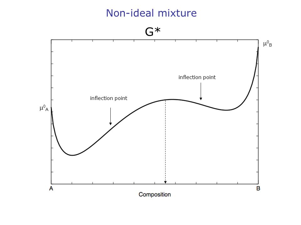 BB AA Non-ideal mixture G* inflection point