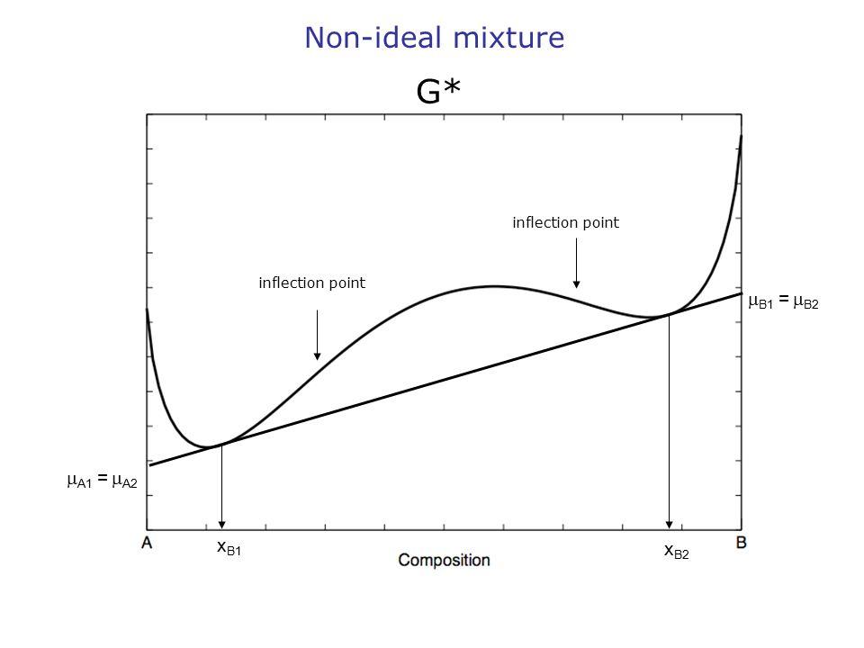  B1 =  B2  A1 =  A2 x B1 x B2 Non-ideal mixture G* inflection point