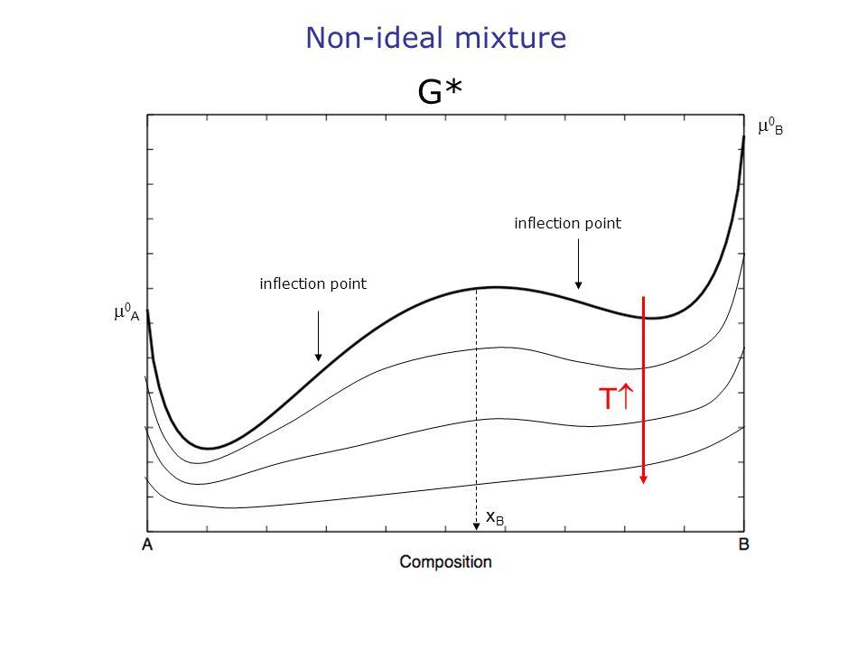 BB AA Non-ideal mixture G* inflection point TT xBxB
