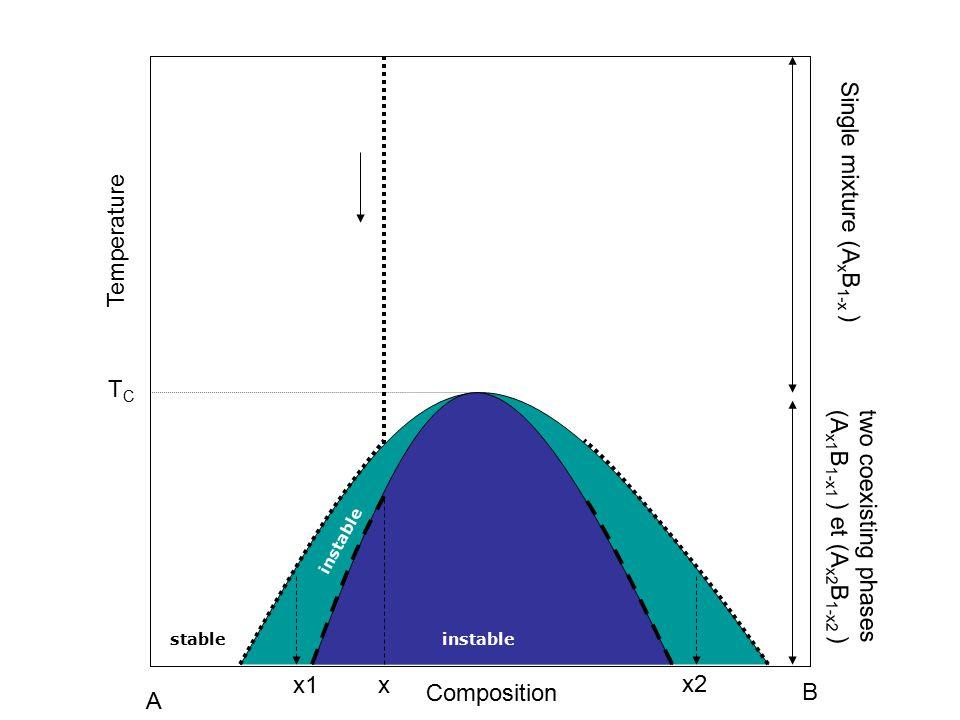 A1A1 A2A2 TCTC Temperature Composition Single mixture (A x B 1-x ) two coexisting phases (A x1 B 1-x1 ) et (A x2 B 1-x2 ) A B xx1 x2 stableinstable
