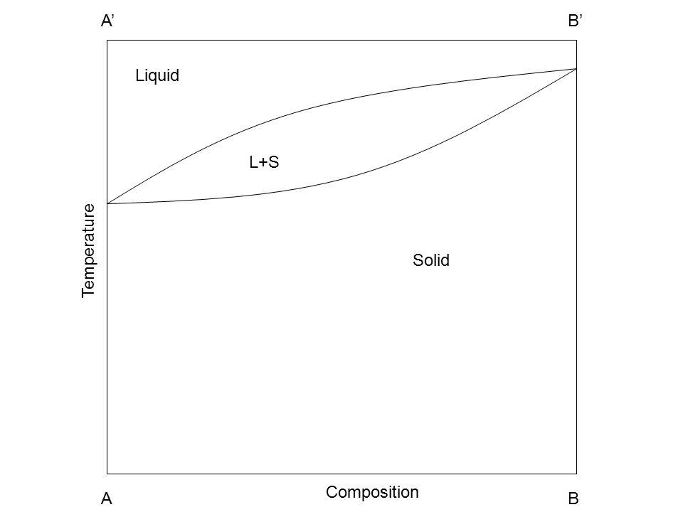 Liquid Solid L+S A1A2 B1B2 Temperature Composition A1A1 A A1A1 B A1A1 A' A1A1 B'
