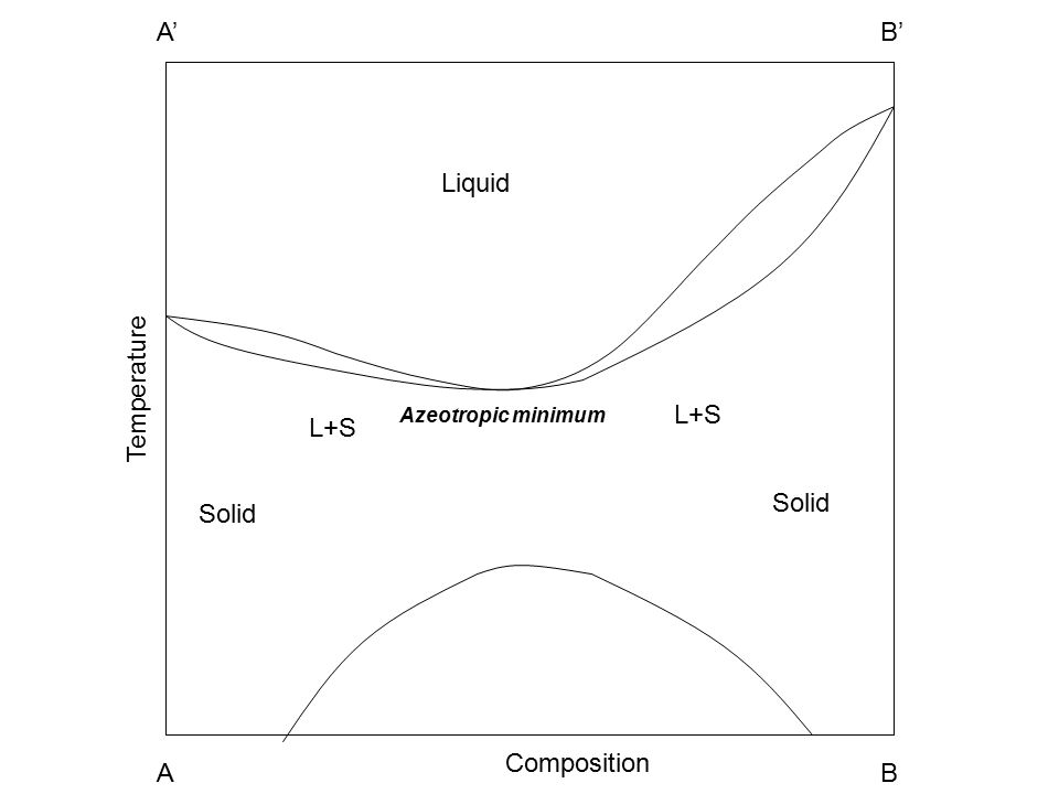 Solid L+S Liquid A1A2 B1B2 Temperature Composition A1A1 A A1A1 B A1A1 A' A1A1 B' Azeotropic minimum