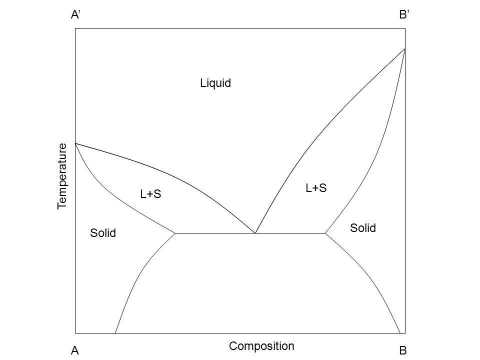 Solid L+S Liquid A1A2 B1B2 Temperature Composition A1A1 A A1A1 B A1A1 A' A1A1 B'