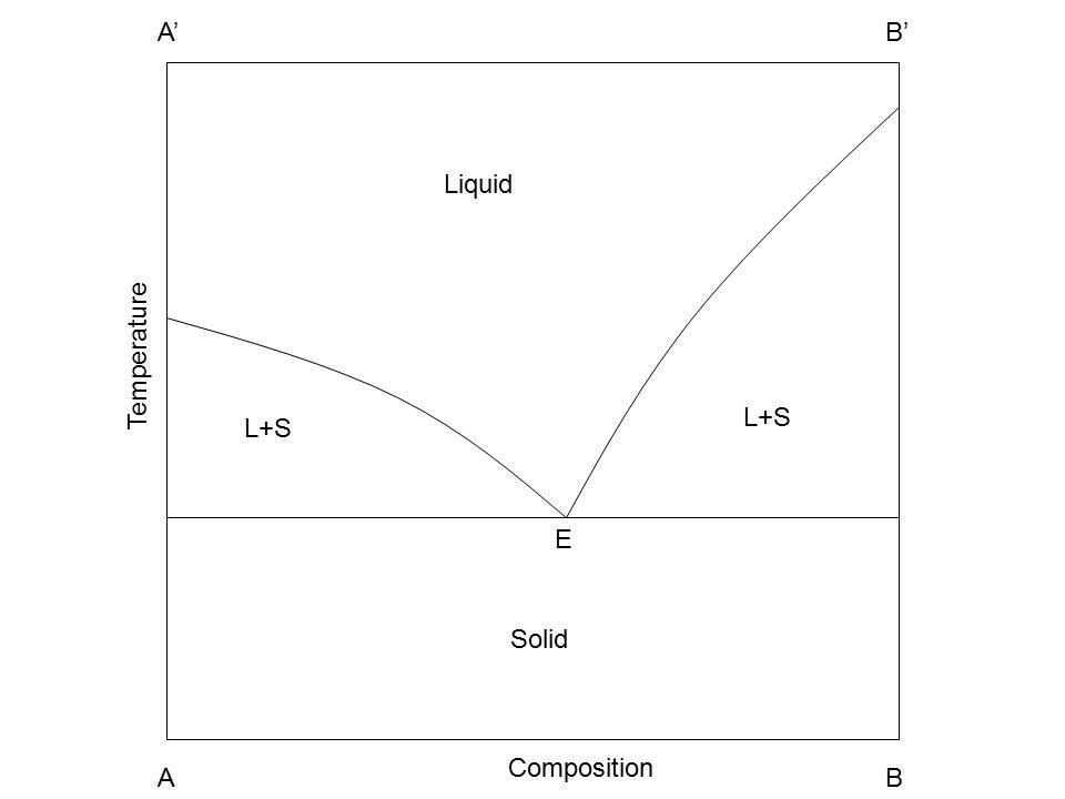 Liquid Solid L+S A1A2 B1B2 E Temperature Composition A1A1 A A1A1 B A1A1 A' A1A1 B'