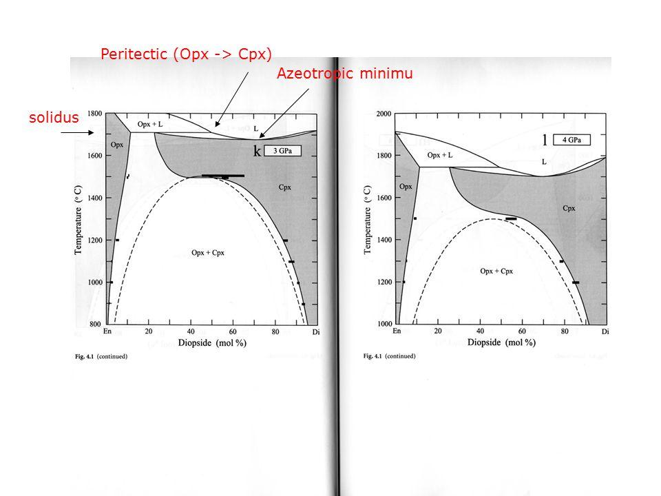 solidus Peritectic (Opx -> Cpx) Azeotropic minimu