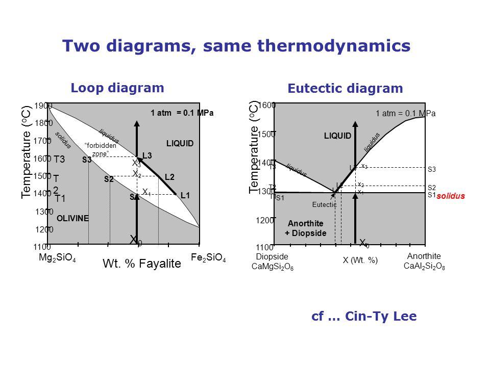 Temperature ( o C) Wt. % Fayalite Fe 2 SiO 4 Mg 2 SiO 4 1100 1200 1300 1400 1500 1600 1700 1800 1900 L1 L2 L3 S1 S2 S3 LIQUID OLIVINE 1 atm = 0.1 MPa