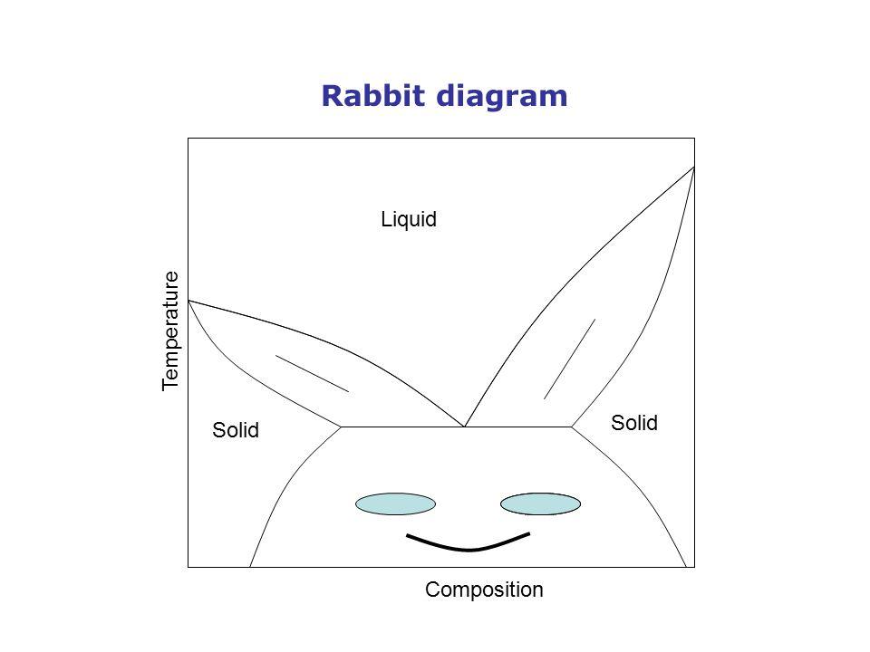 Solid L+S Liquid A1A2 Temperature Composition A1A1 A1A1 Rabbit diagram