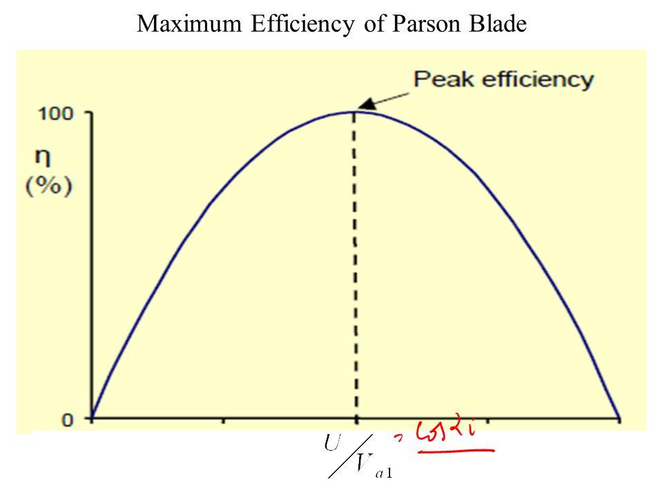 Maximum Efficiency of Impulse Blade