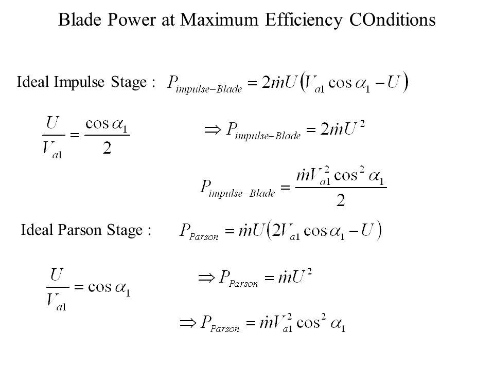 Maximum Efficiency of Parson Blade