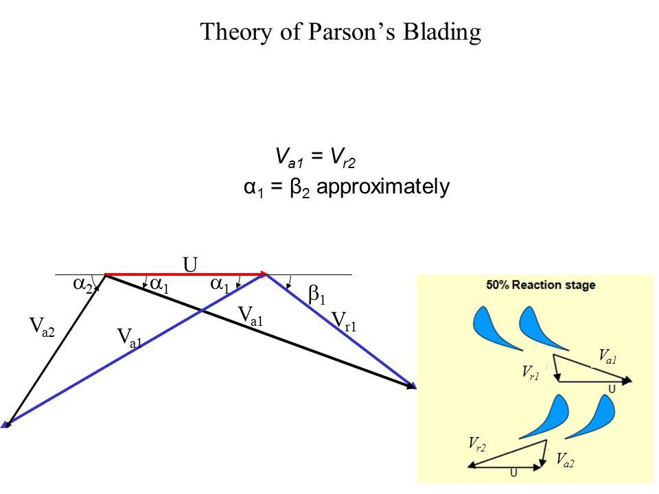 The Fluid Dynamics of 50% Reaction V a1 V r1 V r2 V a2