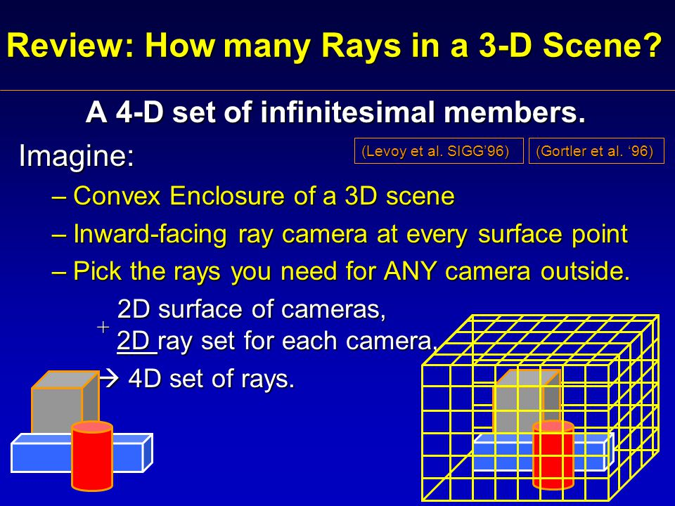 Review: How many Rays in a 3-D Scene. A 4-D set of infinitesimal members.