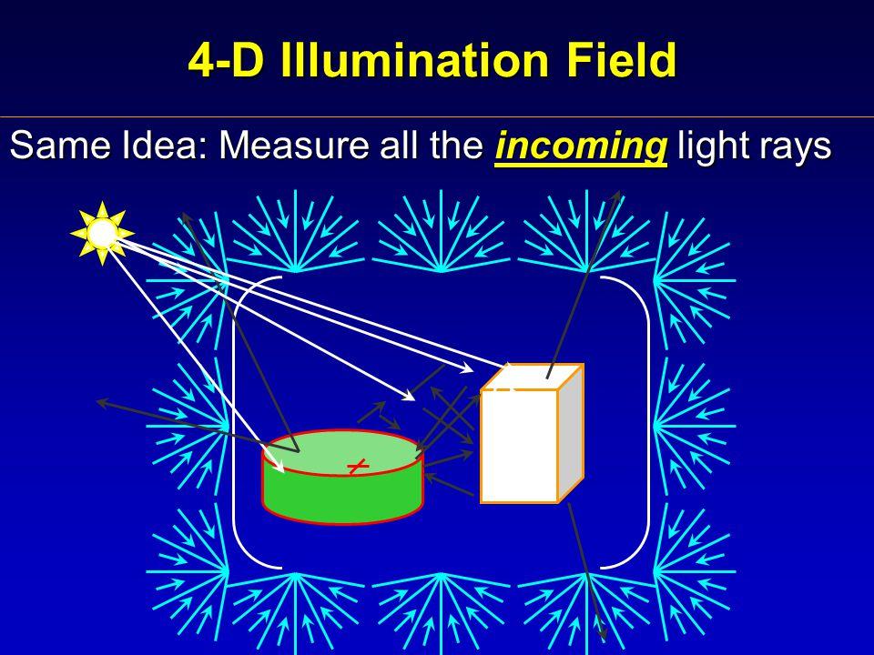 4-D Illumination Field Same Idea: Measure all the incoming light rays