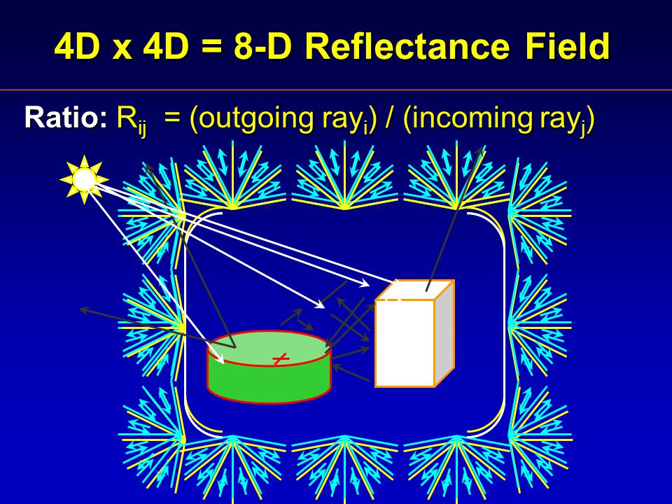4D x 4D = 8-D Reflectance Field Ratio: R ij = (outgoing ray i ) / (incoming ray j )