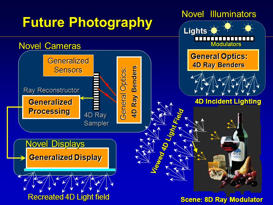 Future Photography Novel Illuminators Novel Cameras Scene : 8D Ray Modulator Generalized Sensors Generalized Processing 4D Ray Sampler Ray Reconstructor General Optics: 4D Ray Benders Recreated 4D Light field Lights Modulators 4D Incident Lighting Viewed 4D Light Field General Optics: 4D Ray Benders Generalized Display Generalized Display Novel Displays