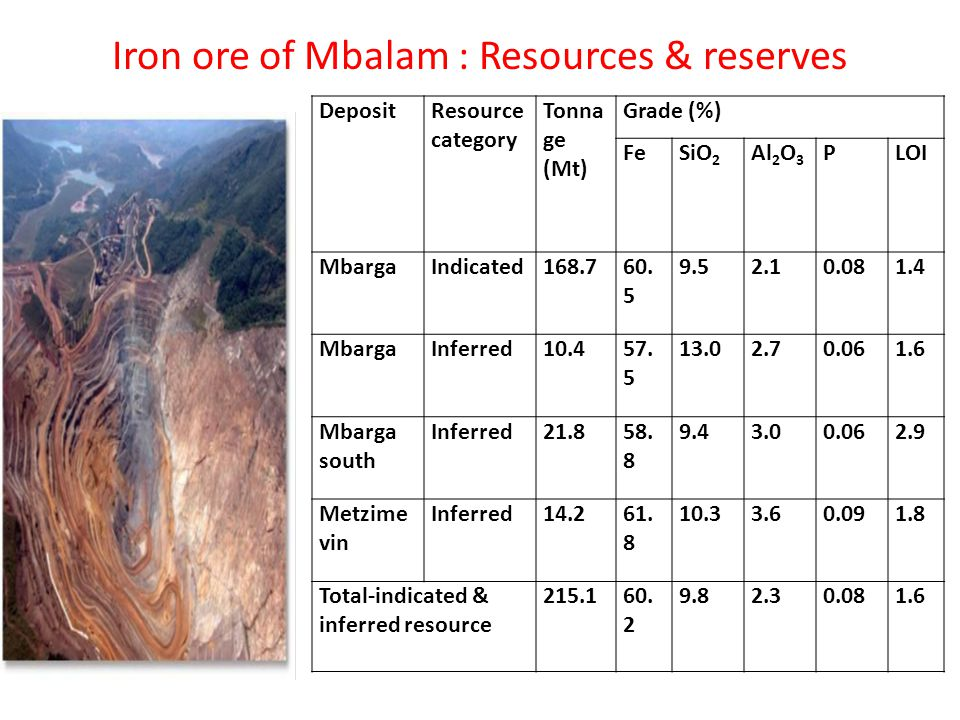 Iron ore of Mbalam : Resources & reserves DepositResource category Tonna ge (Mt) Grade (%) FeSiO 2 Al 2 O 3 PLOI MbargaIndicated168.760.