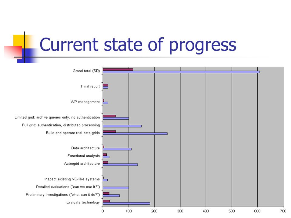Current state of progress