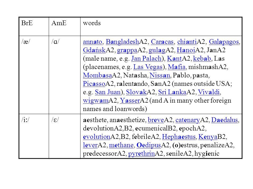 BrEAmEwords /æ/ /ɑ//ɑ/ annatoannato, BangladeshA2, Caracas, chiantiA2, Galapagos, GdańskA2, grappaA2, gulagA2, HanoiA2, JanA2 (male name, e.g. Jan Pal