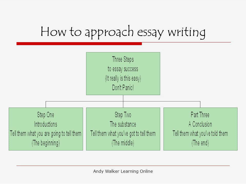 Andy Walker Learning Online How to write an A1 Essay by Andy Walker Learning Online