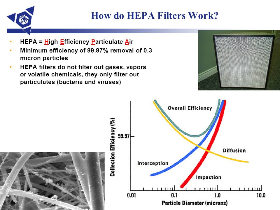 How do HEPA Filters Work? HEPA = High Efficiency Particulate Air Minimum efficiency of 99.97% removal of 0.3 micron particles HEPA filters do not filt