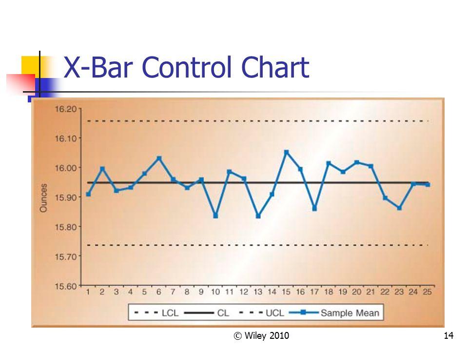 © Wiley 201014 X-Bar Control Chart