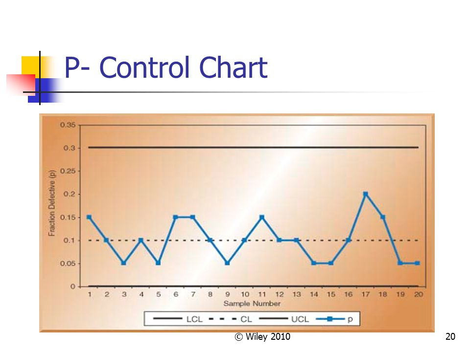 © Wiley 201020 P- Control Chart