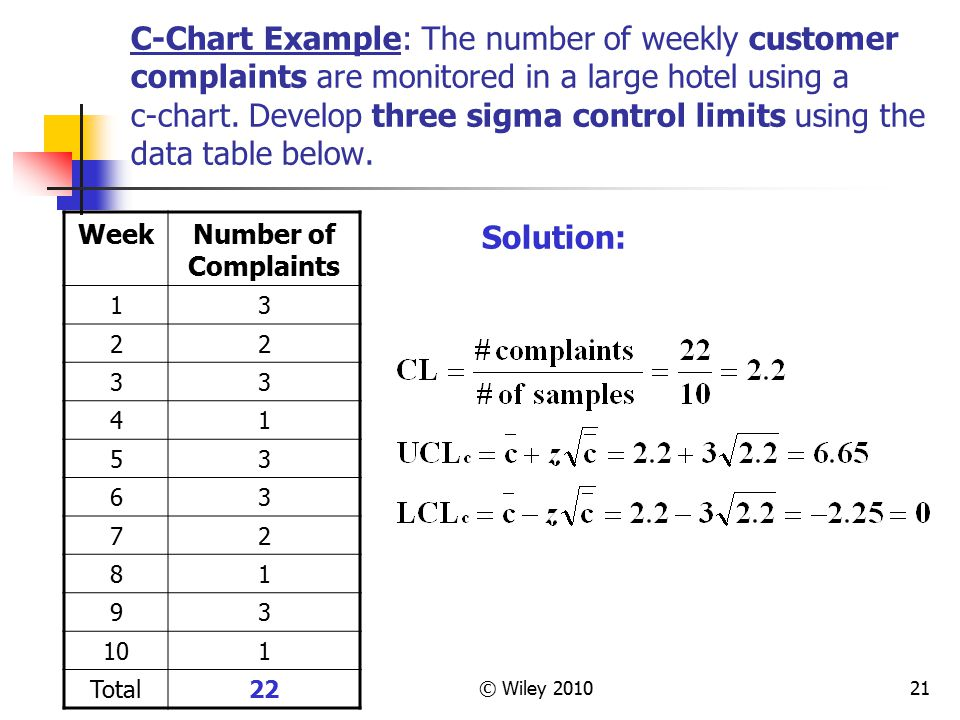 © Wiley 201021 C-Chart Example: The number of weekly customer complaints are monitored in a large hotel using a c-chart. Develop three sigma control l
