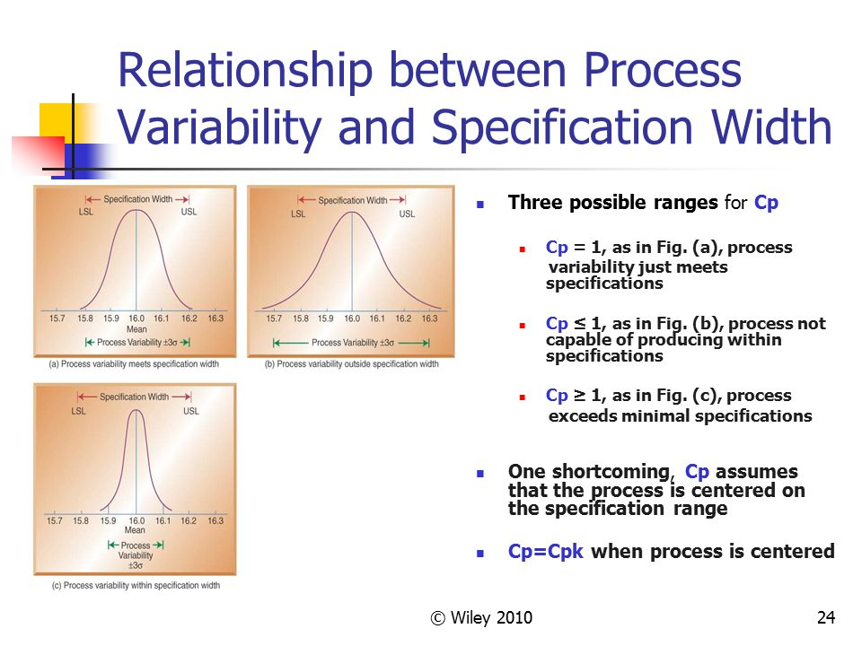 © Wiley 201024 Relationship between Process Variability and Specification Width Three possible ranges for Cp Cp = 1, as in Fig. (a), process variabili