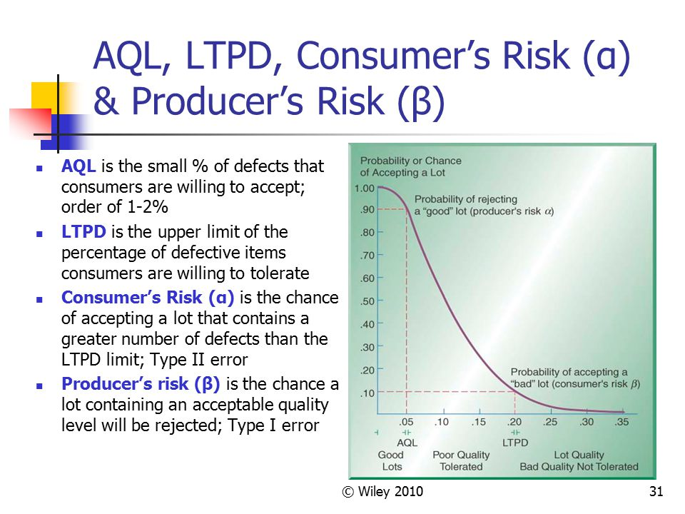 © Wiley 201031 AQL, LTPD, Consumer's Risk (α) & Producer's Risk (β) AQL is the small % of defects that consumers are willing to accept; order of 1-2%